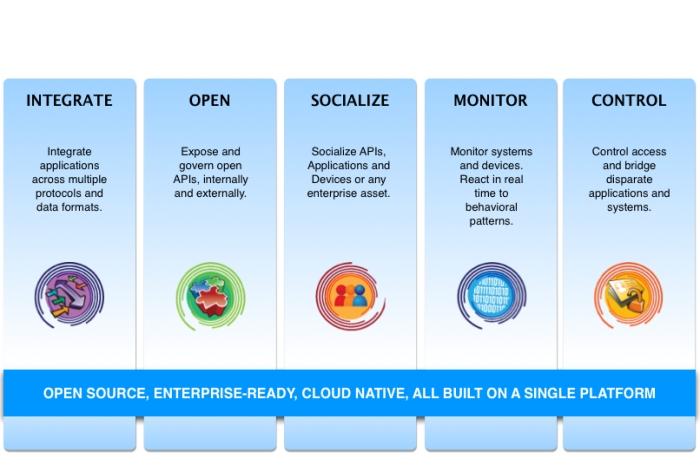 Middleware platform